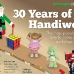The Most Popular Holiday Toys to Come Up Since 1981 [Infographic]