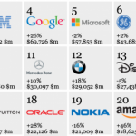 Apple becomes the world's second most valuable brand of 2012