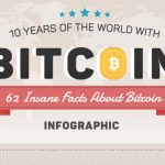 10 Facts About Bitcoin you Probably Didn't Know